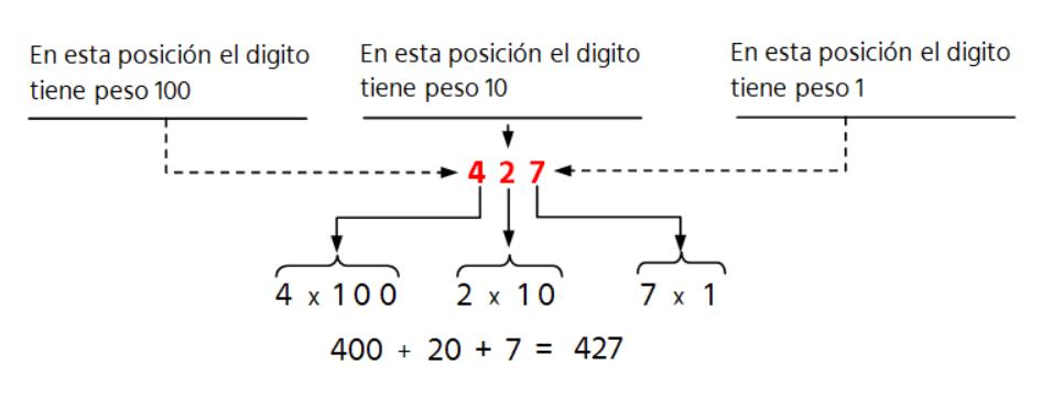 explicación en base 10