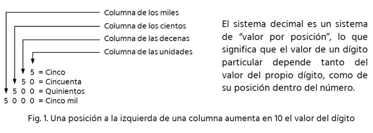 posiciones de números decimales