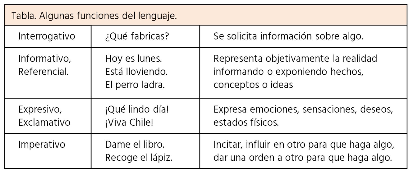 tabla de funciones del lenguaje