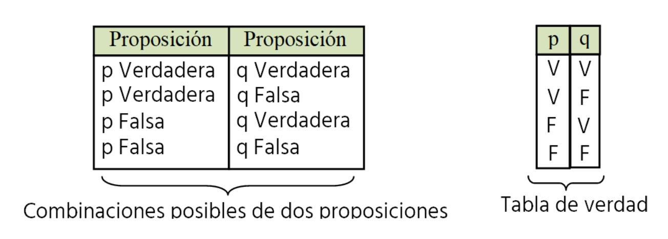 tabla de verdad 2